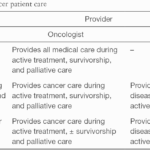 Analysis of treatment practices for seniors cancer patients in ontario, canada: journal of clinical oncology: vol 23, no 16