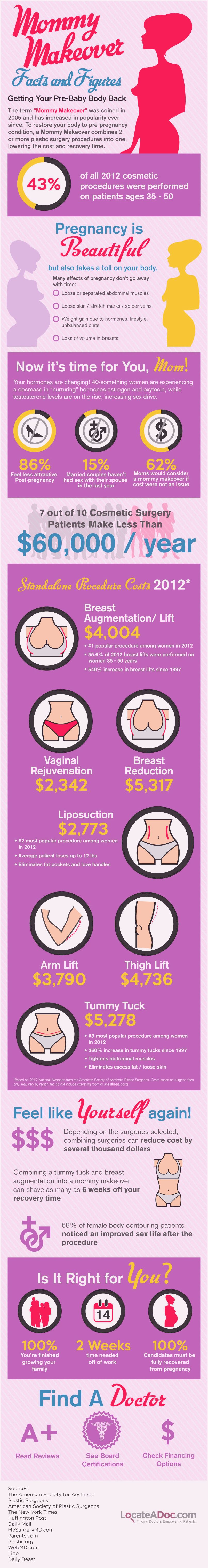 Exactly what is a the price for any mother makeover in canada? physician solutions, tips BreastSurgery are carried